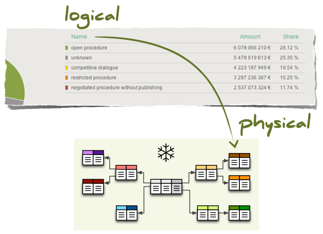 logical to physical model mapping — cubes 0.10 documentation
